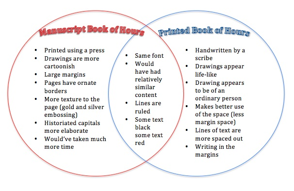 comparison essay between two books How to write a compare and contrast essay help readers make a meaningful comparison between two subjects mark page numbers in books, authors.