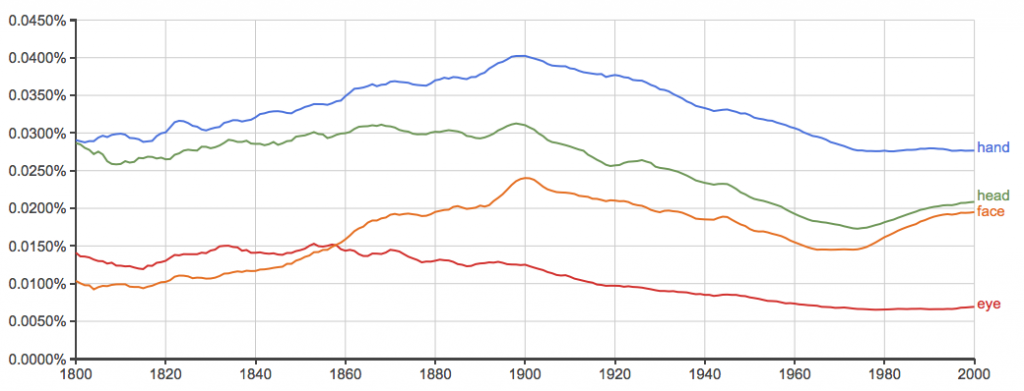 A Tale of Two Cities ngram - body parts