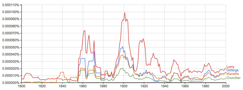 A Tale of Two Cities ngram - names